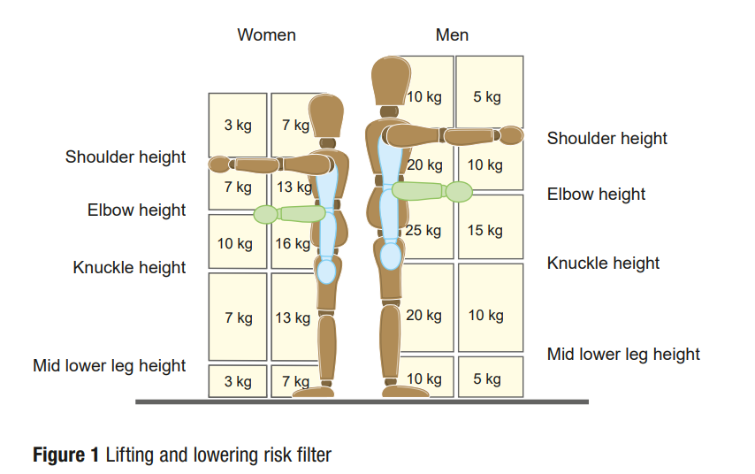 INDG143 - Low Risk Lifting Filter.png