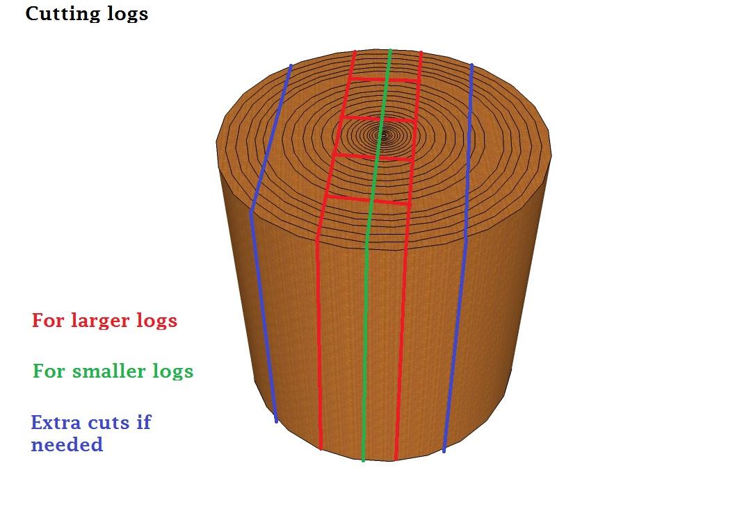splitting log.jpg